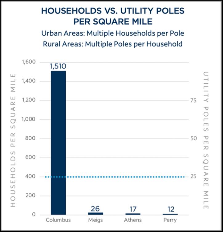 OH Households vs. Utility Poles Per Square Mile